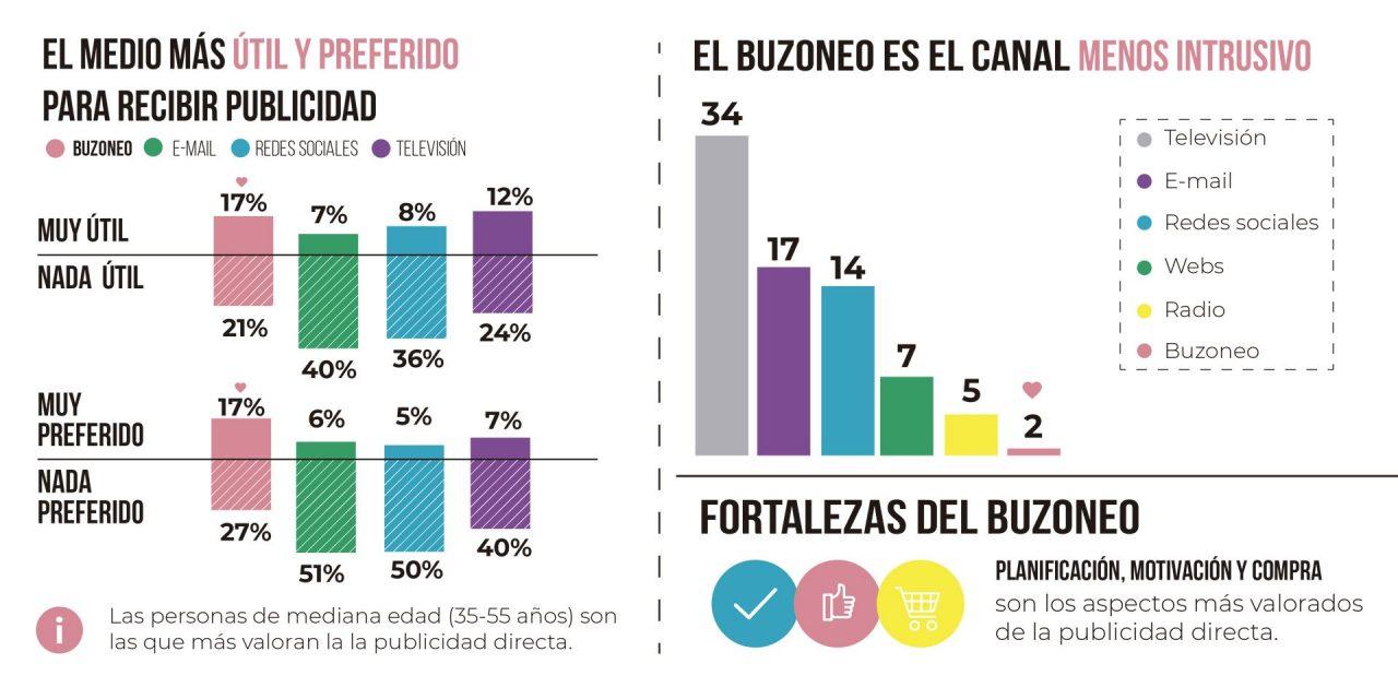 https://www.geobuzon.es/wp-content/uploads/2020/02/Estudio-buzoneo-1280x640.jpg