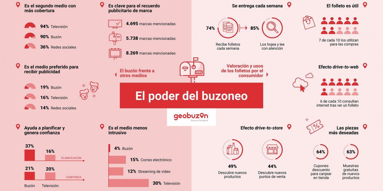 https://www.geobuzon.es/wp-content/uploads/2020/05/Geobuzón-II-Estudio-de-Publicidad-Directa-2020-1280x640.jpg