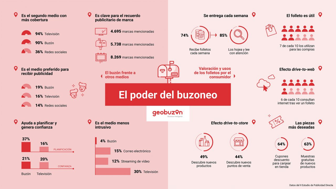 https://www.geobuzon.es/wp-content/uploads/2020/05/Geobuzón-II-Estudio-de-Publicidad-Directa-2020-1280x720.jpg